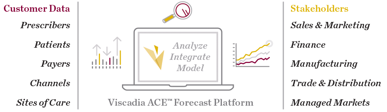 Forecasting Model Inputs and Stakeholders